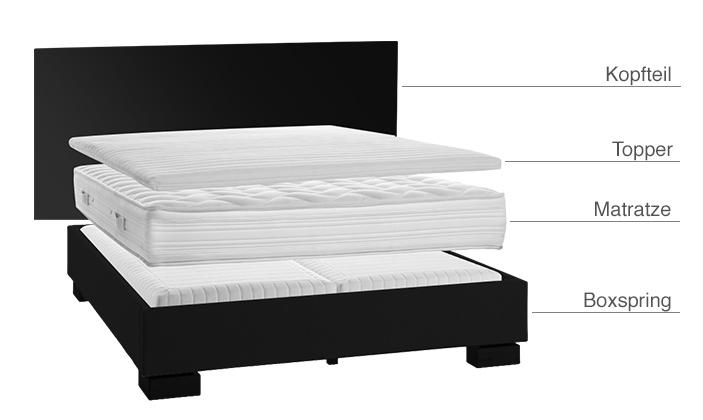 boxspringbett aufbau schwer. Black Bedroom Furniture Sets. Home Design Ideas